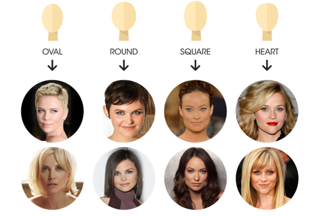 face shapes and celebrities who have those face shapes